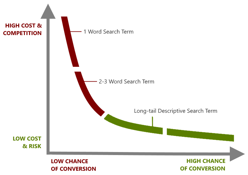 Long-tail Keyword Conversion
